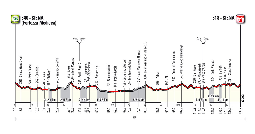 The Route - Gran Fondo Strade Bianche